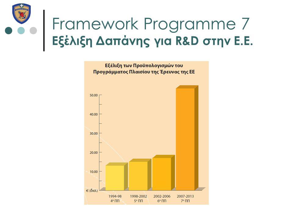 Framework Programme 7 Εξέλιξη Δαπάνης για R&D στην Ε.Ε.
