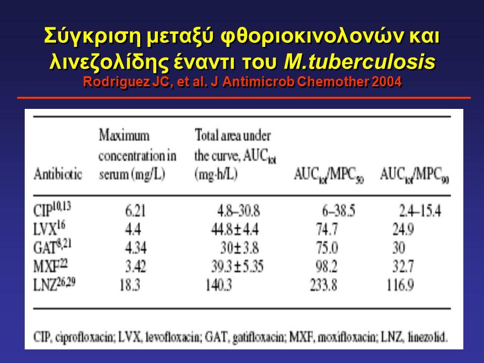 Σύγκριση μεταξύ φθοριοκινολονών και λινεζολίδης έναντι του Μ