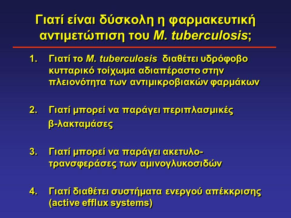 Γιατί είναι δύσκολη η φαρμακευτική αντιμετώπιση του M. tuberculosis;