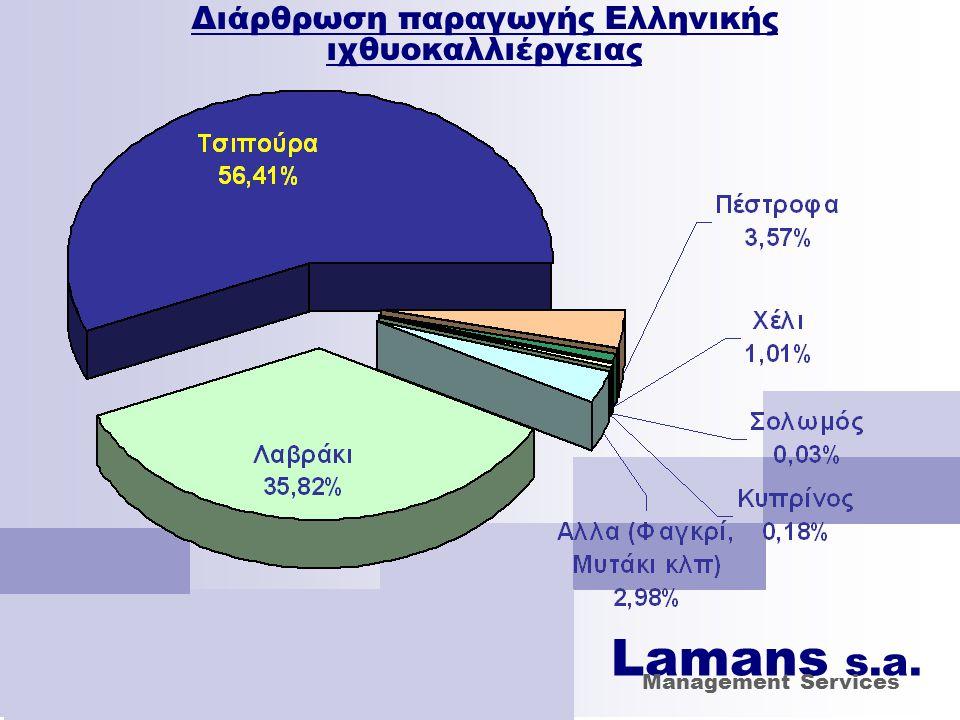 Διάρθρωση παραγωγής Ελληνικής ιχθυοκαλλιέργειας