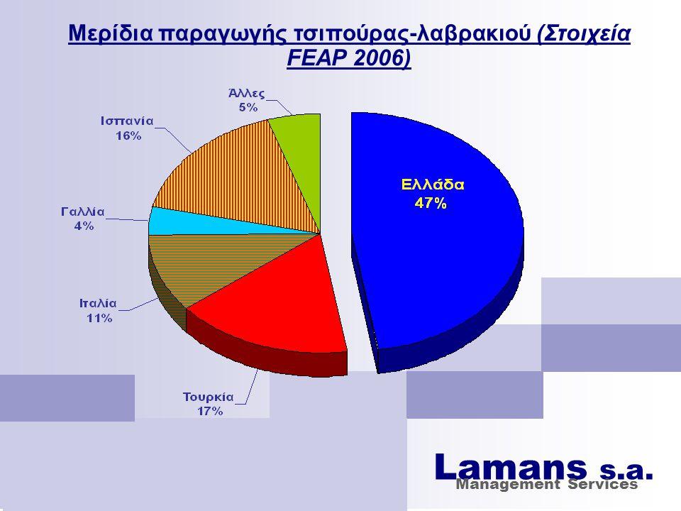 Μερίδια παραγωγής τσιπούρας-λαβρακιού (Στοιχεία FEAP 2006)