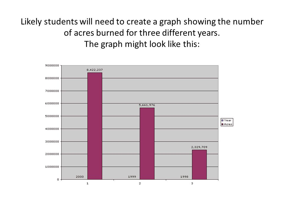 Likely students will need to create a graph showing the number of acres burned for three different years.
