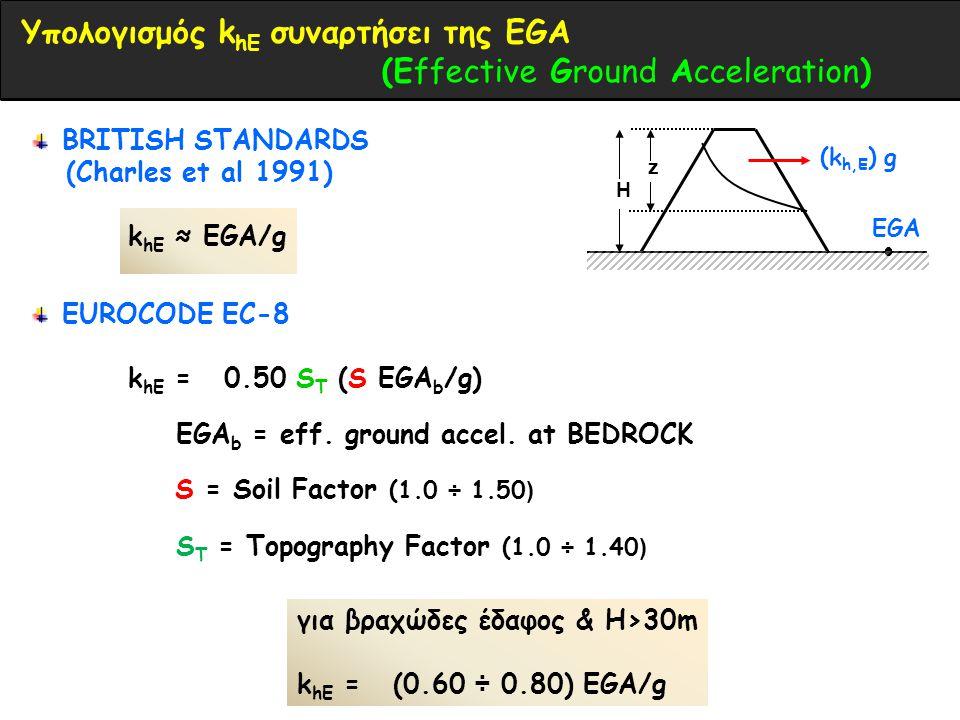 Υπολογισμός khE συναρτήσει της EGA (Εffective Ground Acceleration)