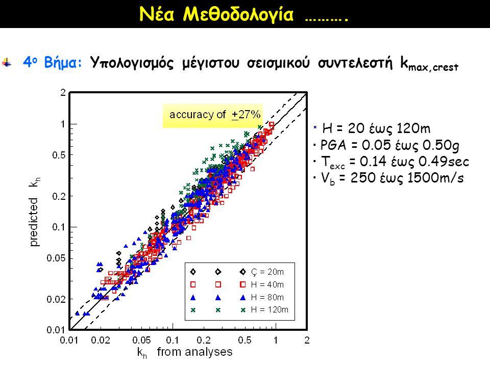Νέα Μεθοδολογία ……….  Η = 20 έως 120m