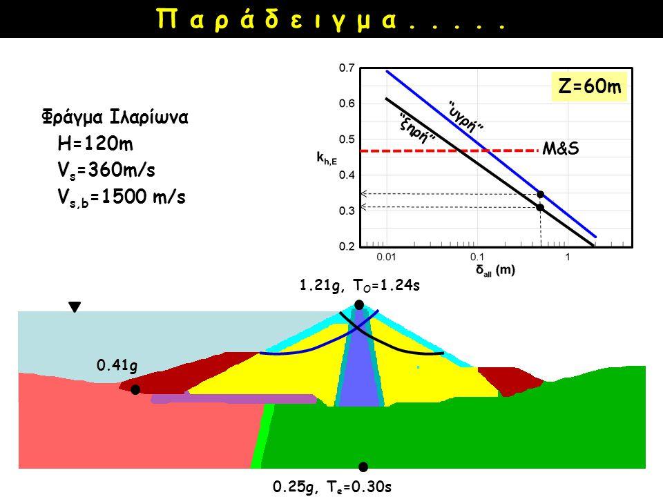 Π α ρ ά δ ε ι γ μ α . . . . . Z=60m Φράγμα Ιλαρίωνα Η=120m Vs=360m/s