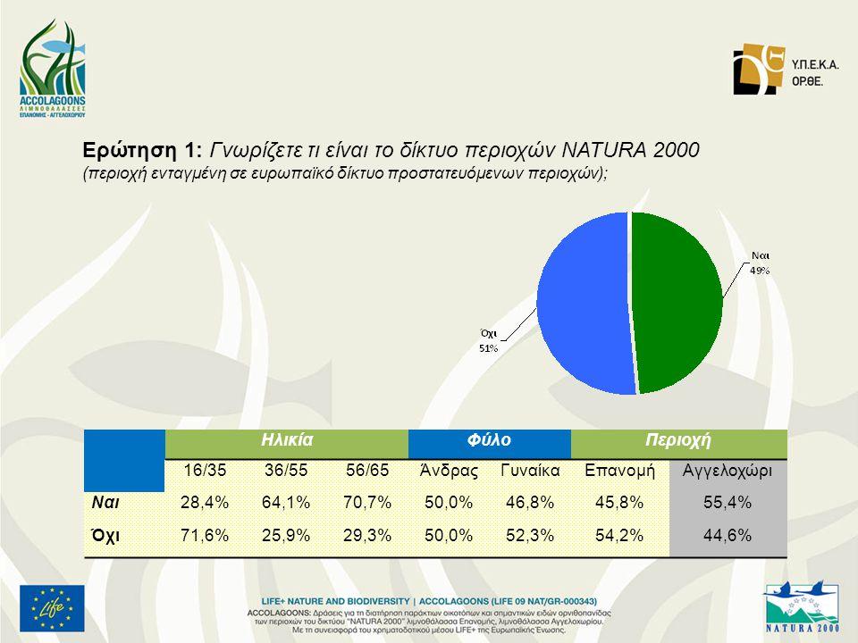 Ερώτηση 1: Γνωρίζετε τι είναι το δίκτυο περιοχών NATURA 2000