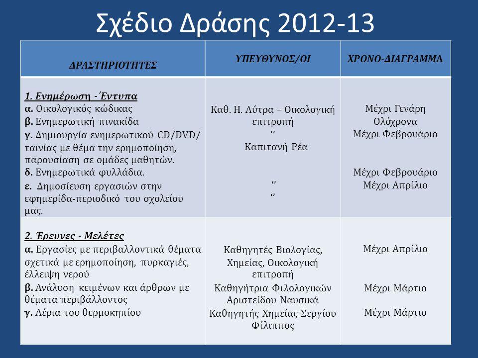 Σχέδιο Δράσης 2012-13 ΔΡΑΣΤΗΡΙΟΤΗΤΕΣ ΥΠΕΥΘΥΝΟΣ/ΟΙ ΧΡΟΝΟ-ΔΙΑΓΡΑΜΜΑ
