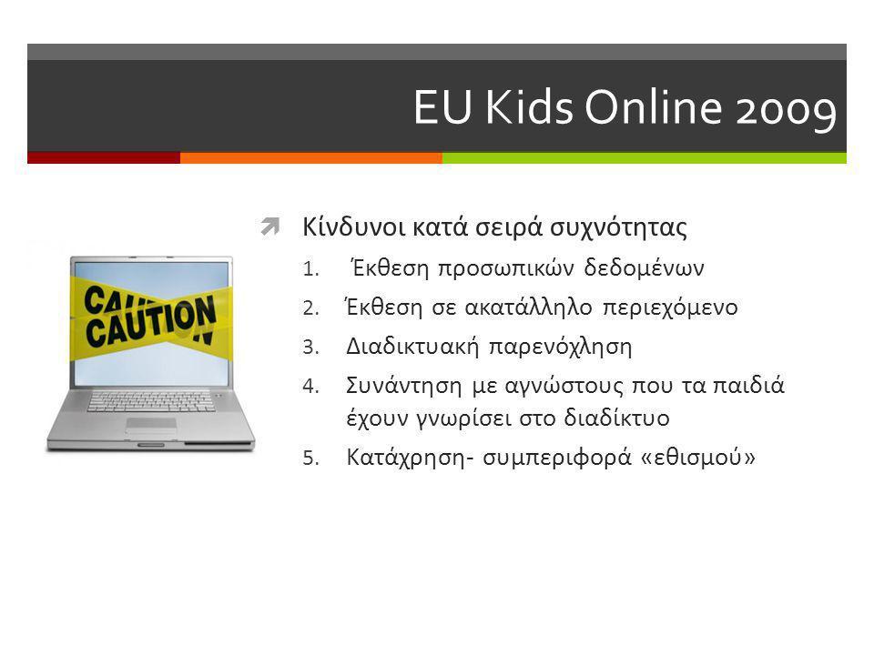 EU Kids Online 2009 Κίνδυνοι κατά σειρά συχνότητας