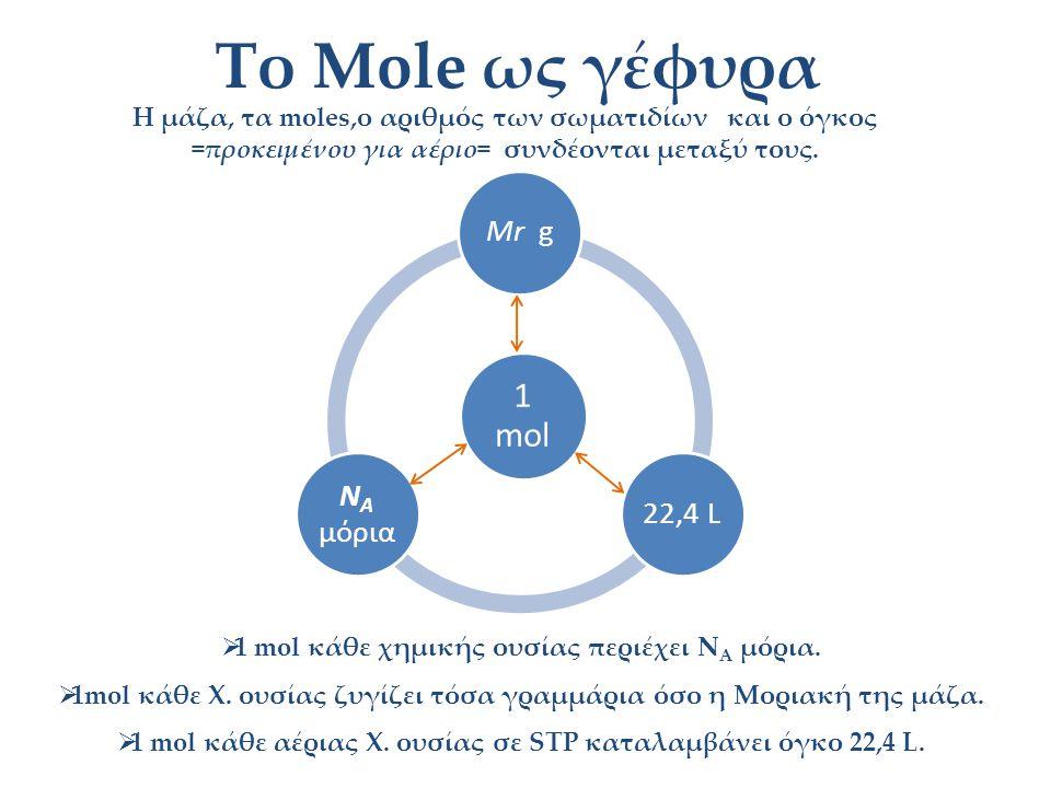 Το Mole ως γέφυρα Η μάζα, τα moles,ο αριθμός των σωματιδίων και ο όγκος =προκειμένου για αέριο= συνδέονται μεταξύ τους.