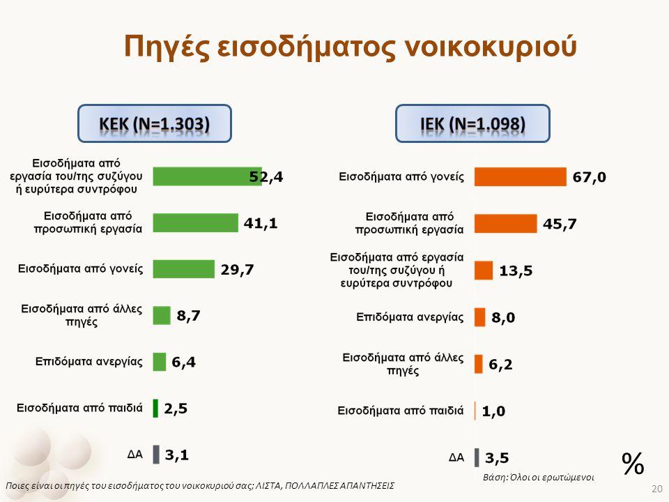 Πηγές εισοδήματος νοικοκυριού