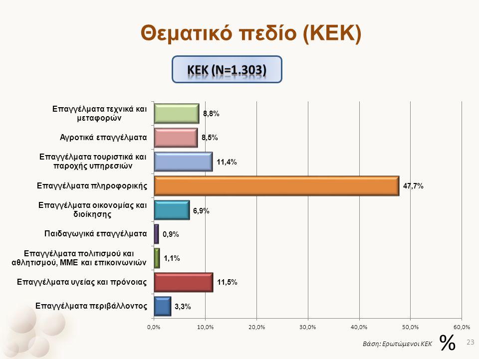 Θεματικό πεδίο (ΚΕΚ) Κek (ν=1.303) % Βάση: Ερωτώμενοι ΚΕΚ
