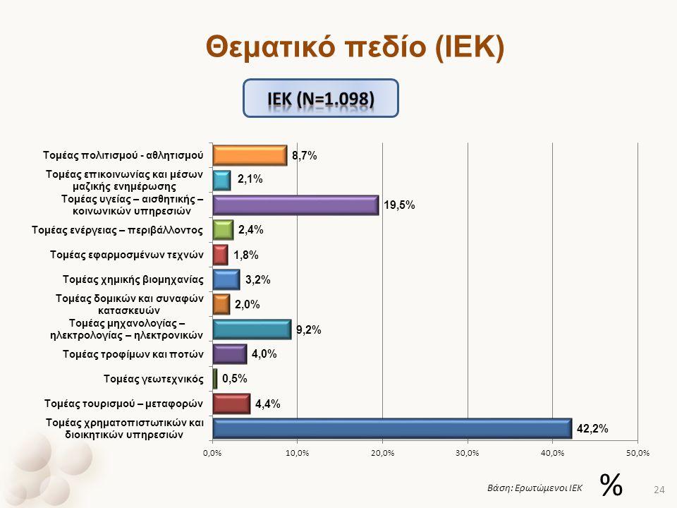 Θεματικό πεδίο (ΙΕΚ) Ιek (ν=1.098) % Βάση: Ερωτώμενοι ΙΕΚ