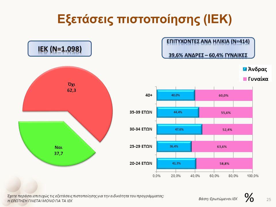 Εξετάσεις πιστοποίησης (ΙΕΚ) ΕΠΙΤΥΧΟΝΤΕΣ ανα ηλικια (ν=414)