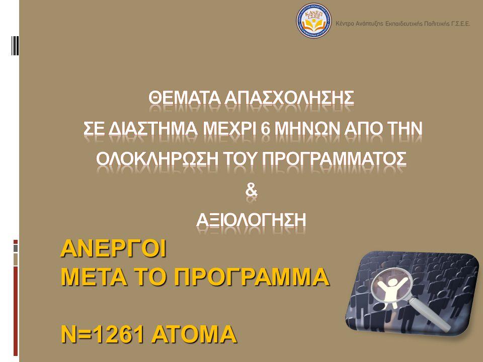 ΑΝΕΡΓΟΙ ΜΕΤΑ ΤΟ ΠΡΟΓΡΑΜΜΑ Ν=1261 ΑΤΟΜΑ