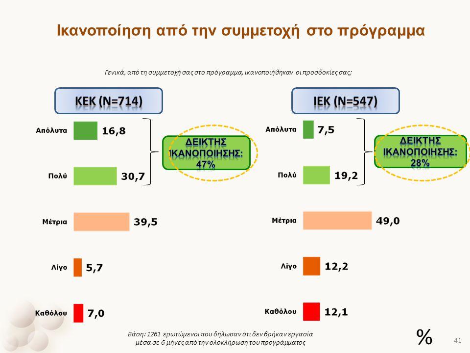 % Ικανοποίηση από την συμμετοχή στο πρόγραμμα Kek (ν=714) Ιek (ν=547)