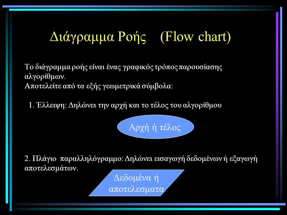 Διάγραμμα Ροής (Flow chart) Το διάγραμμα ροής είναι ένας γραφικός τρόπος παρουσίασης αλγορίθμων. Αποτελείτε από τα εξής γεωμετρικά σύμβολα: 1. Έλλειψη: Δηλώνει την αρχή και το τέλος του αλγορίθμου 2. Πλάγιο παραλληλόγραμμο: Δηλώνει εισαγωγή δεδομένων ή εξαγωγή αποτελεσμάτων.