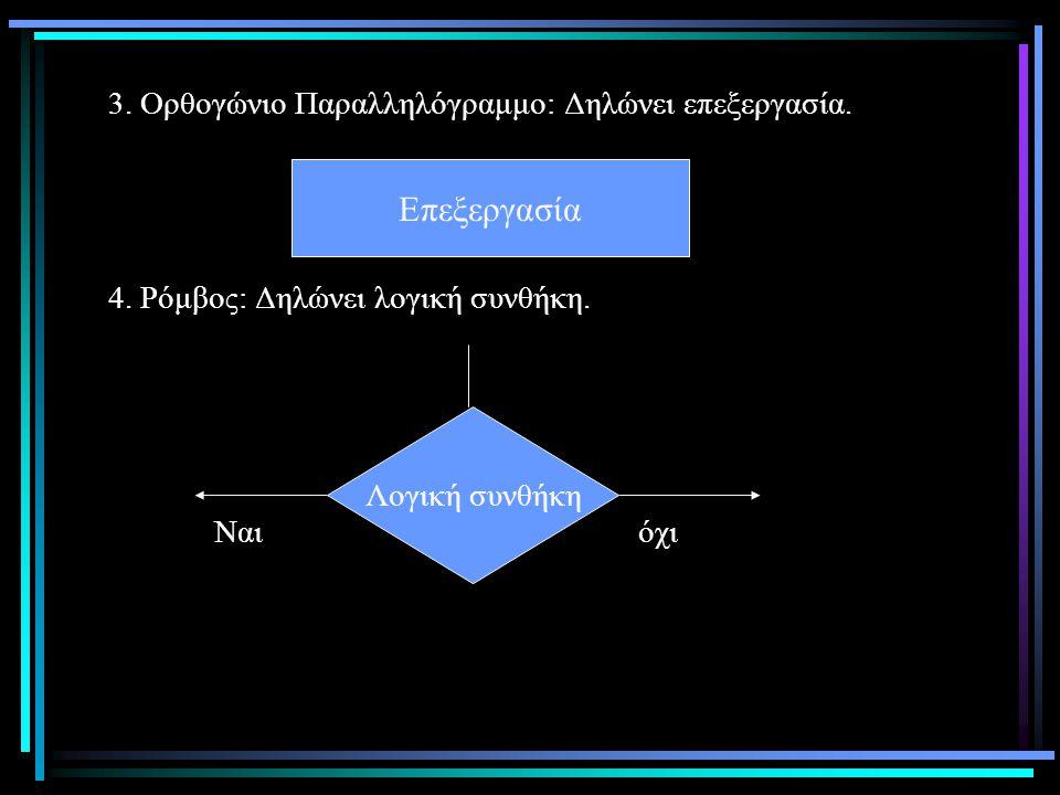 3. Ορθογώνιο Παραλληλόγραμμο: Δηλώνει επεξεργασία. 4
