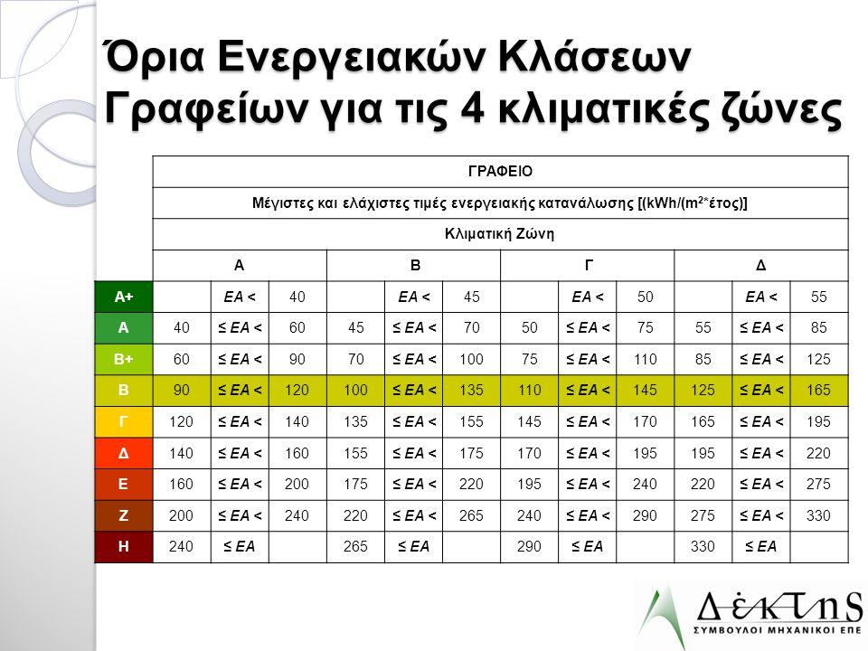 Όρια Ενεργειακών Κλάσεων Γραφείων για τις 4 κλιματικές ζώνες
