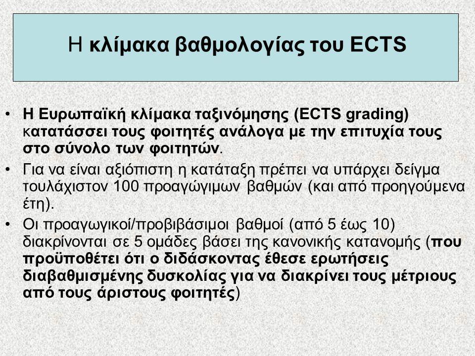 Η κλίμακα βαθμολογίας του ECTS