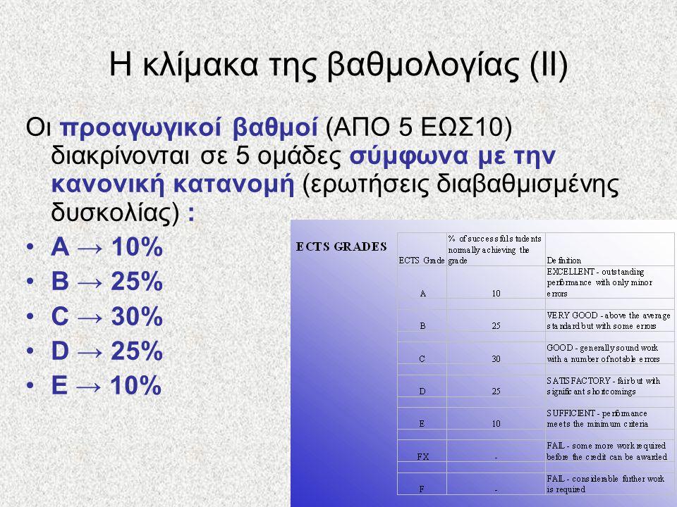 Η κλίμακα της βαθμολογίας (ΙΙ)