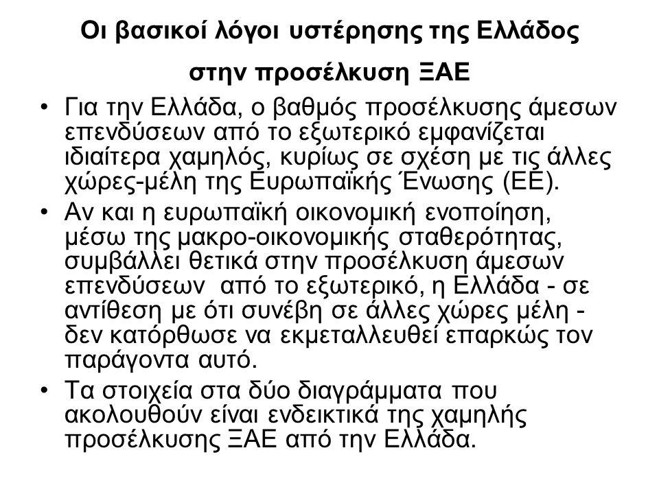 Οι βασικοί λόγοι υστέρησης της Ελλάδος στην προσέλκυση ΞΑΕ