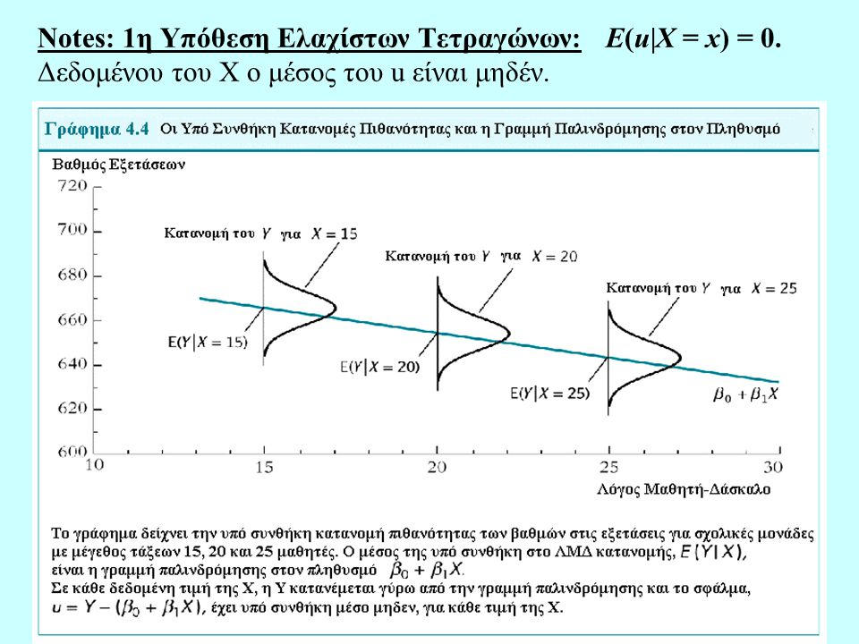 Notes: 1η Υπόθεση Ελαχίστων Τετραγώνων: E(u|X = x) = 0
