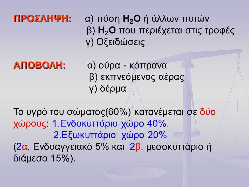 ΠΡΟΣΛΗΨΗ: α) πόση Η2Ο ή άλλων ποτών