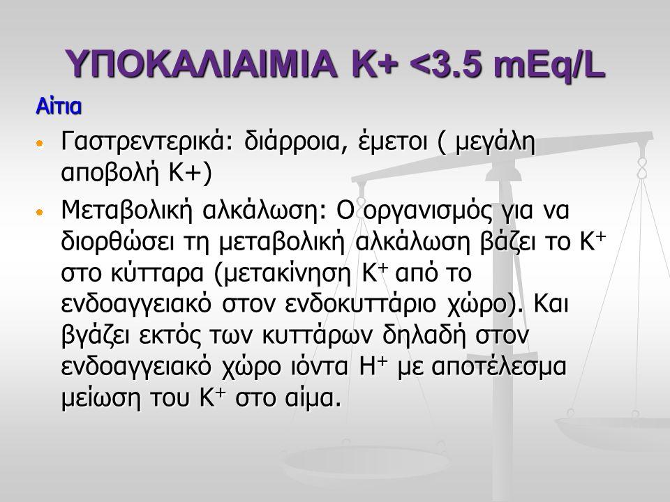 ΥΠΟΚΑΛΙΑΙΜΙΑ Κ+ <3.5 mEq/L