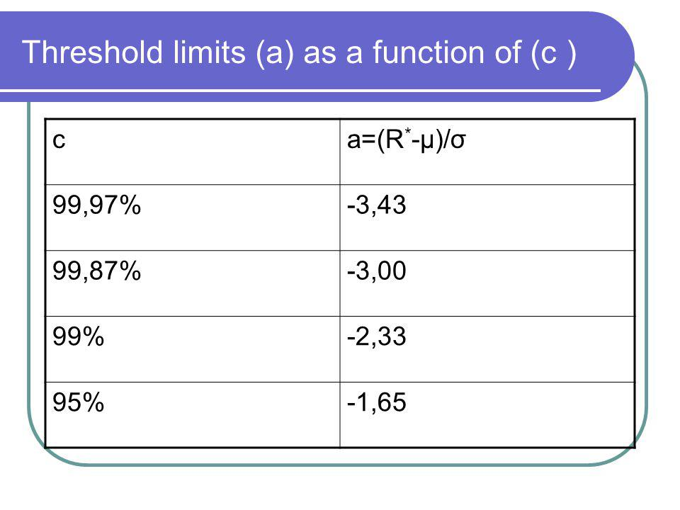 Threshold limits (a) as a function of (c )