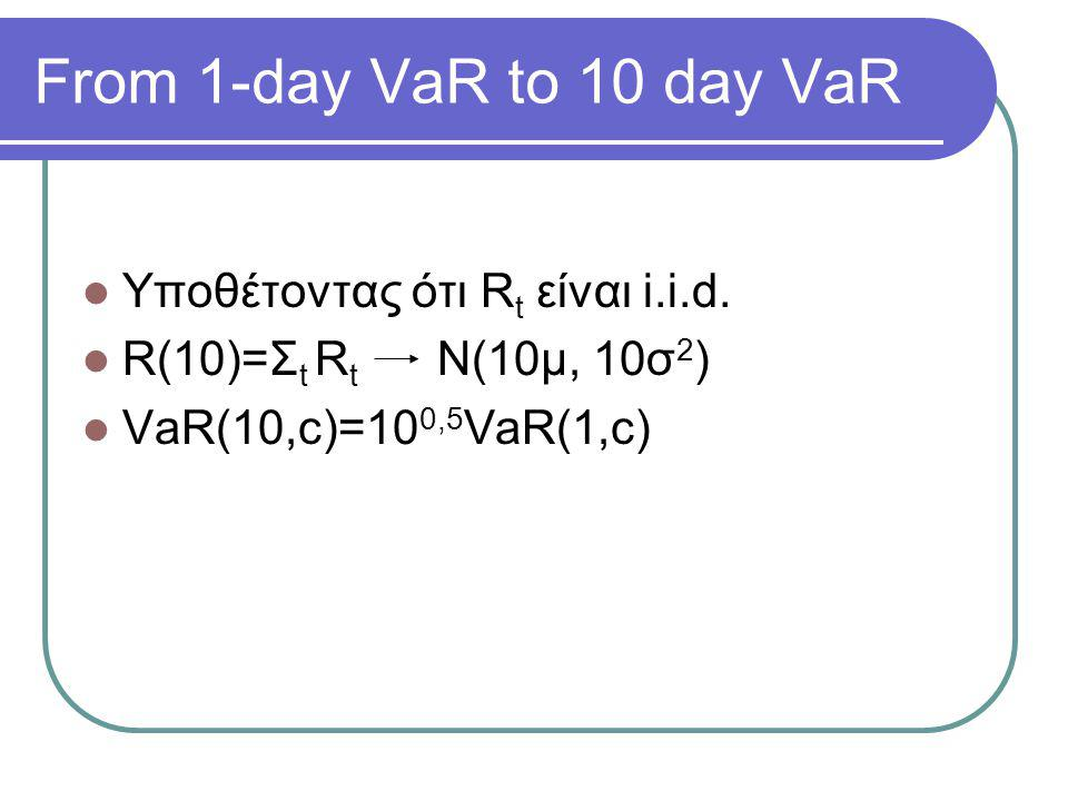 From 1-day VaR to 10 day VaR Υποθέτοντας ότι Rt είναι i.i.d.