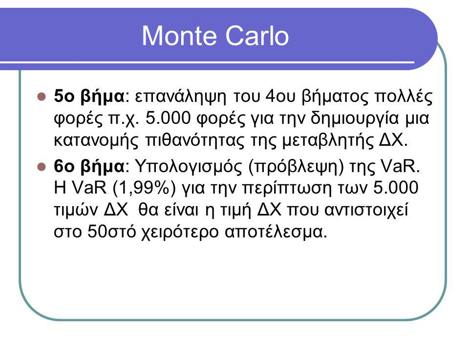 Monte Carlo 5ο βήμα: επανάληψη του 4ου βήματος πολλές φορές π.χ. 5.000 φορές για την δημιουργία μια κατανομής πιθανότητας της μεταβλητής ΔΧ.