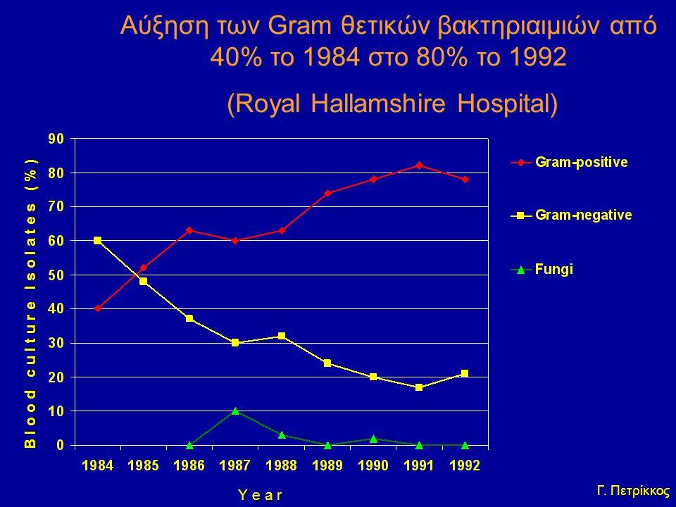 Aύξηση των Gram θετικών βακτηριαιμιών από 40% το 1984 στο 80% το 1992 (Royal Hallamshire Hospital)