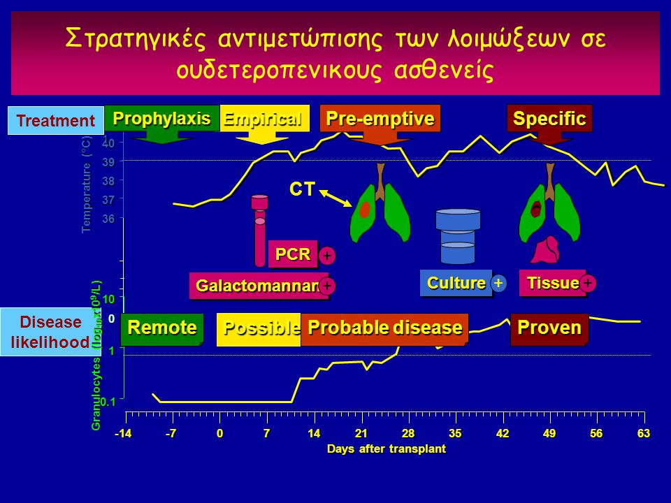 Στρατηγικές αντιμετώπισης των λοιμώξεων σε ουδετεροπενικους ασθενείς