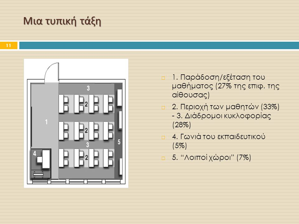 Μια τυπική τάξη 1. Παράδοση/εξέταση του μαθήματος (27% της επιφ. της αίθουσας) 2. Περιοχή των μαθητών (33%) - 3. Διάδρομοι κυκλοφορίας (28%)
