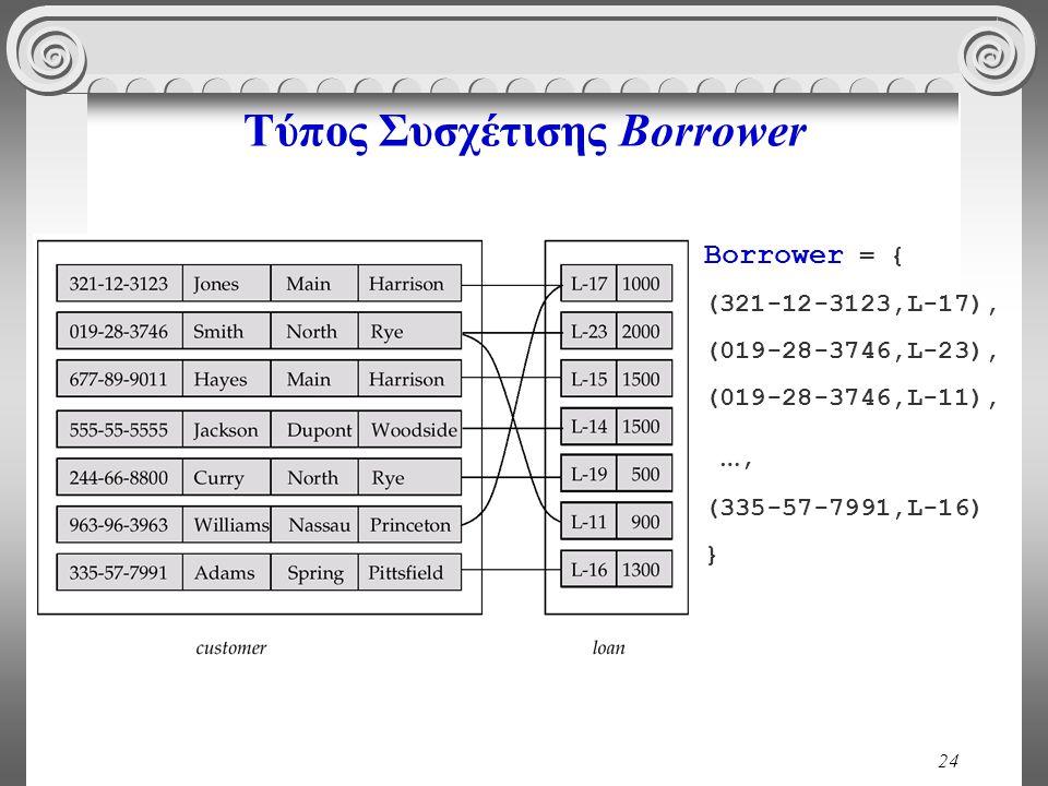 Τύπος Συσχέτισης Borrower