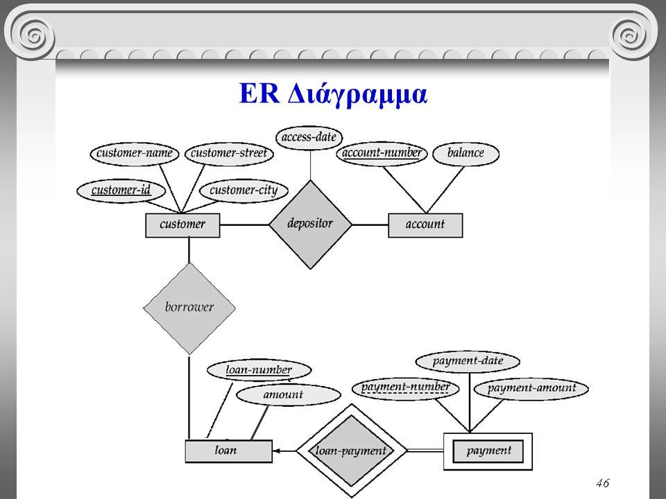 ER Διάγραμμα