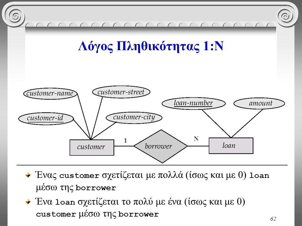 Λόγος Πληθικότητας 1:Ν 1. Ν. Ένας customer σχετίζεται με πολλά (ίσως και με 0) loan μέσω της borrower.