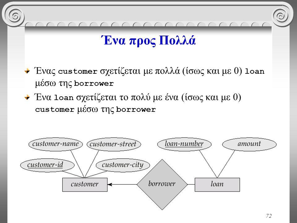 Ένα προς Πολλά Ένας customer σχετίζεται με πολλά (ίσως και με 0) loan μέσω της borrower.