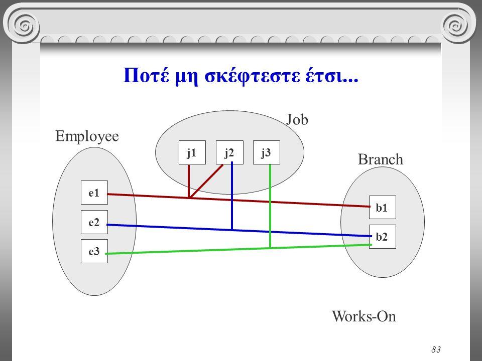Ποτέ μη σκέφτεστε έτσι... Job Employee Branch Works-On j1 j2 j3 e1 b1
