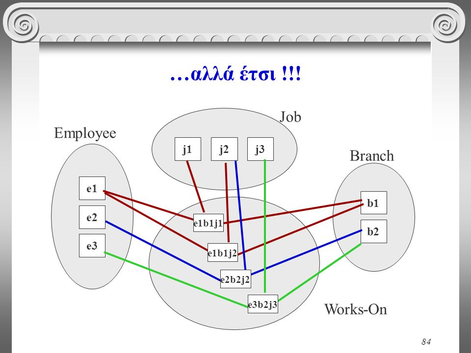 …αλλά έτσι !!! Job Employee Branch Works-On j1 j2 j3 e1 b1 e2 b2 e3
