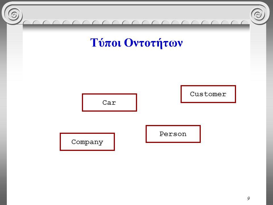 Τύποι Οντοτήτων Customer Car Person Company