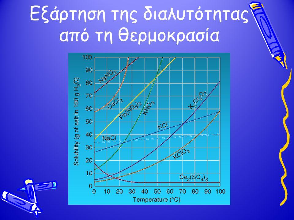 Εξάρτηση της διαλυτότητας από τη θερμοκρασία