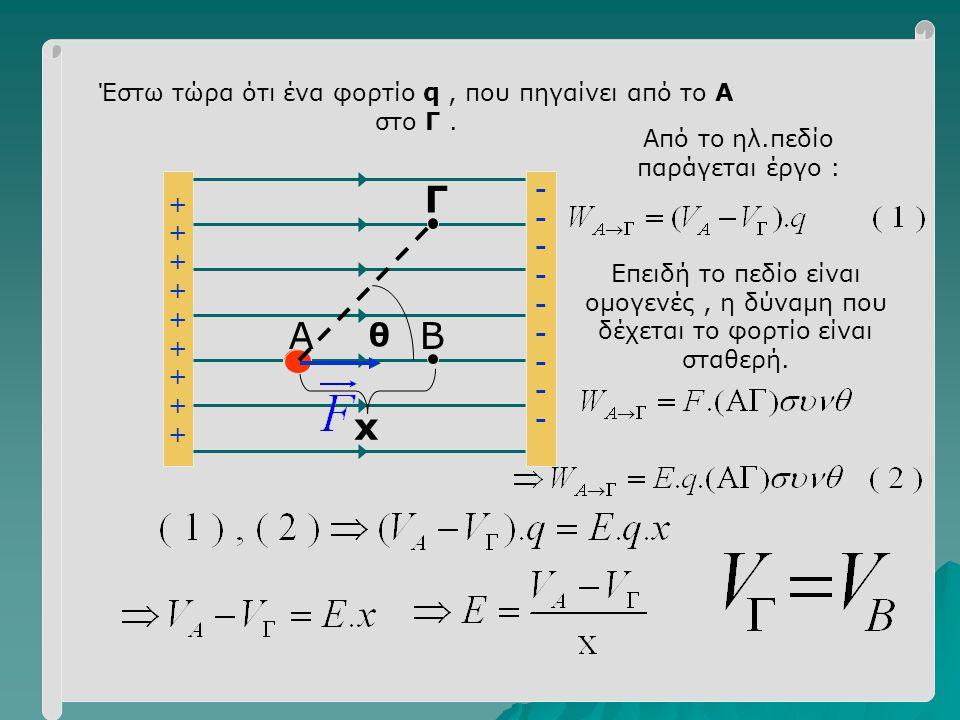 Γ Α Β x θ Έστω τώρα ότι ένα φορτίο q , που πηγαίνει από το Α στο Γ .