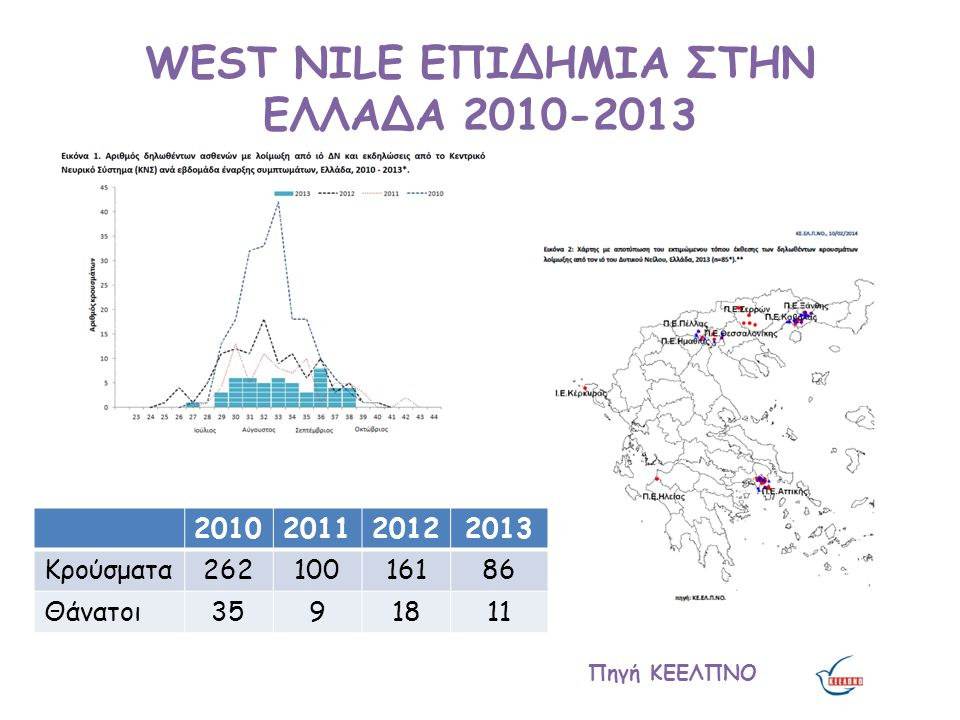 WEST NILE ΕΠΙΔΗΜΙΑ ΣΤΗΝ ΕΛΛΑΔΑ 2010-2013