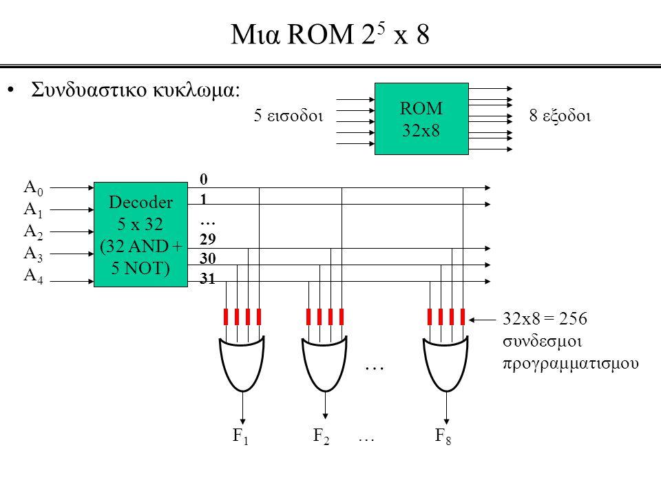 Mια ROM 25 x 8 Συνδυαστικο κυκλωμα: … ROM 32x8 5 εισοδοι 8 εξοδοι A0