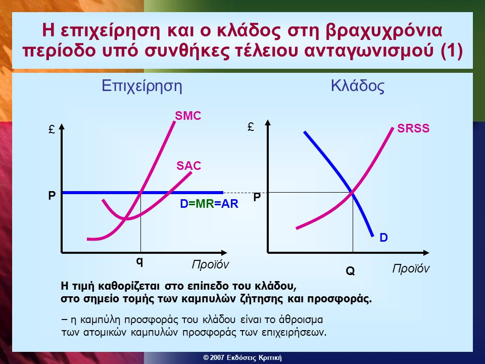 Η επιχείρηση και ο κλάδος στη βραχυχρόνια περίοδο υπό συνθήκες τέλειου ανταγωνισμού (1)