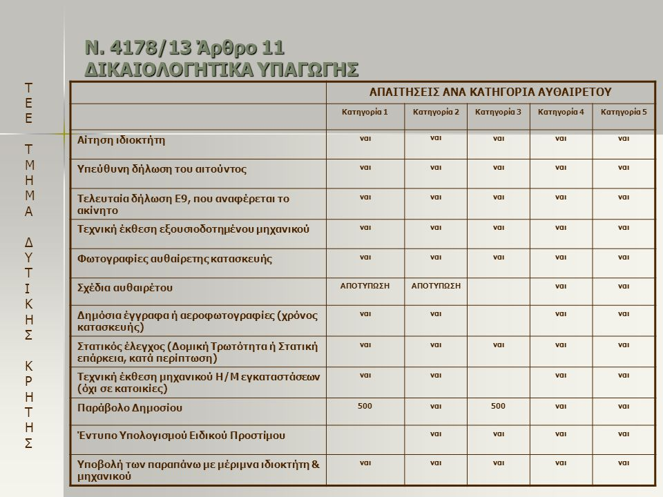 Ν. 4178/13 Άρθρο 11 ΔΙΚΑΙΟΛΟΓΗΤΙΚΑ ΥΠΑΓΩΓΗΣ
