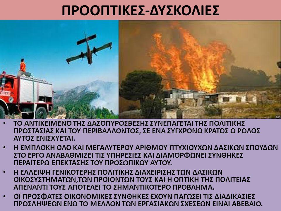 ΠΡΟΟΠΤΙΚΕΣ-ΔΥΣΚΟΛΙΕΣ