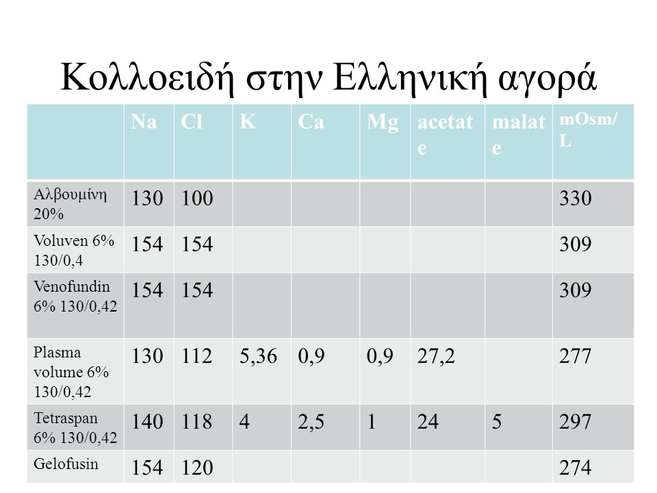 Koλλοειδή στην Ελληνική αγορά