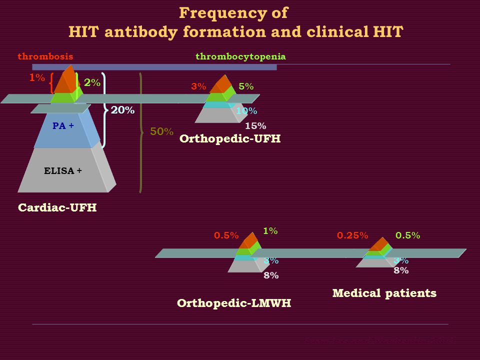 HIT antibody formation and clinical HIT